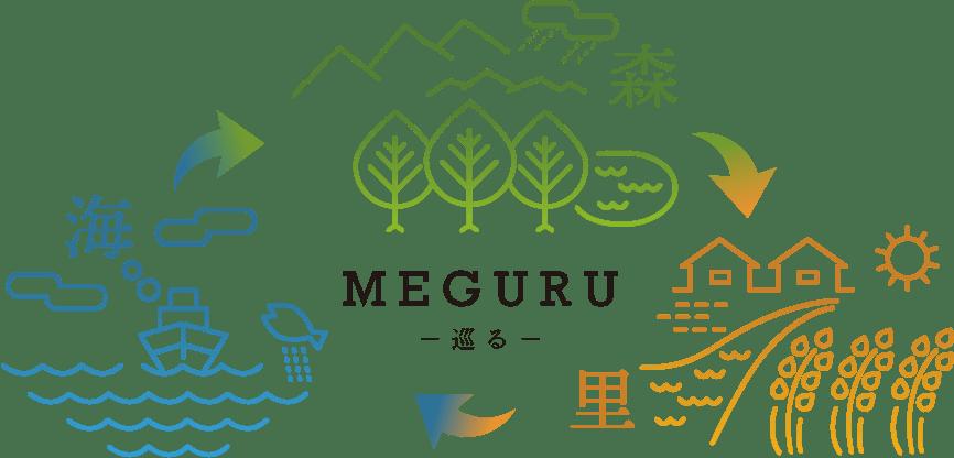 MEGURU 巡る